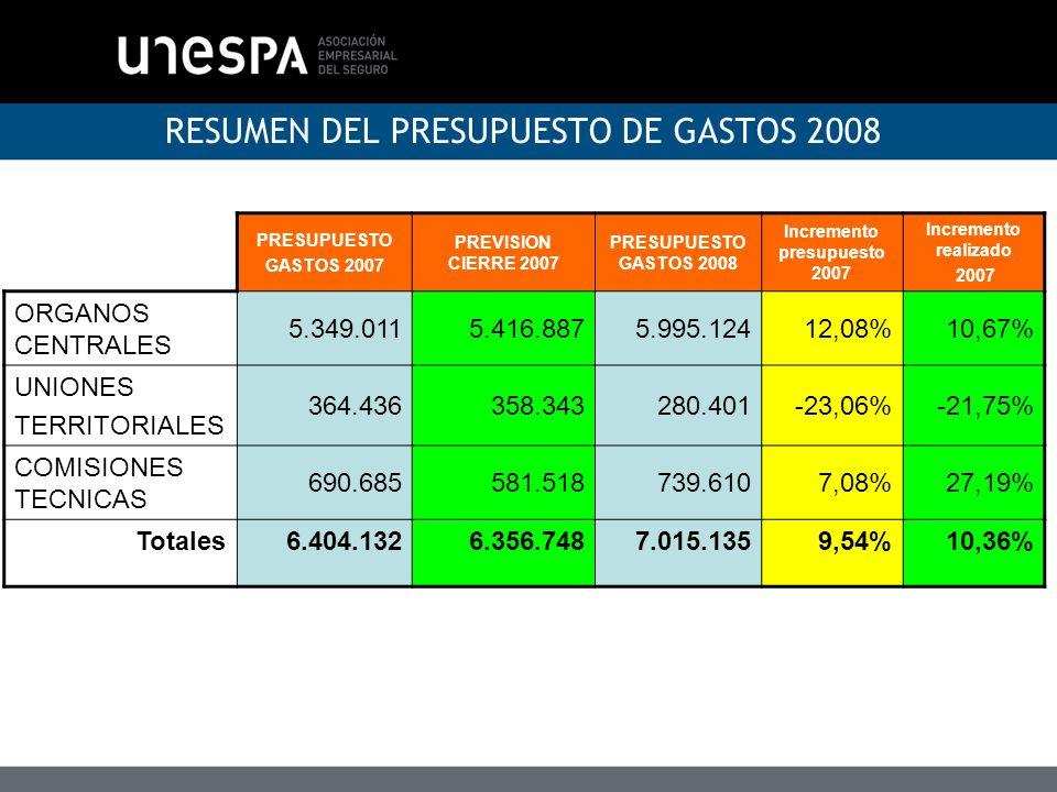 RESUMEN DEL PRESUPUESTO DE GASTOS 2008 PRESUPUESTO GASTOS 2007 PREVISION CIERRE 2007 PRESUPUESTO GASTOS 2008 Incremento presupuesto 2007 Incremento re
