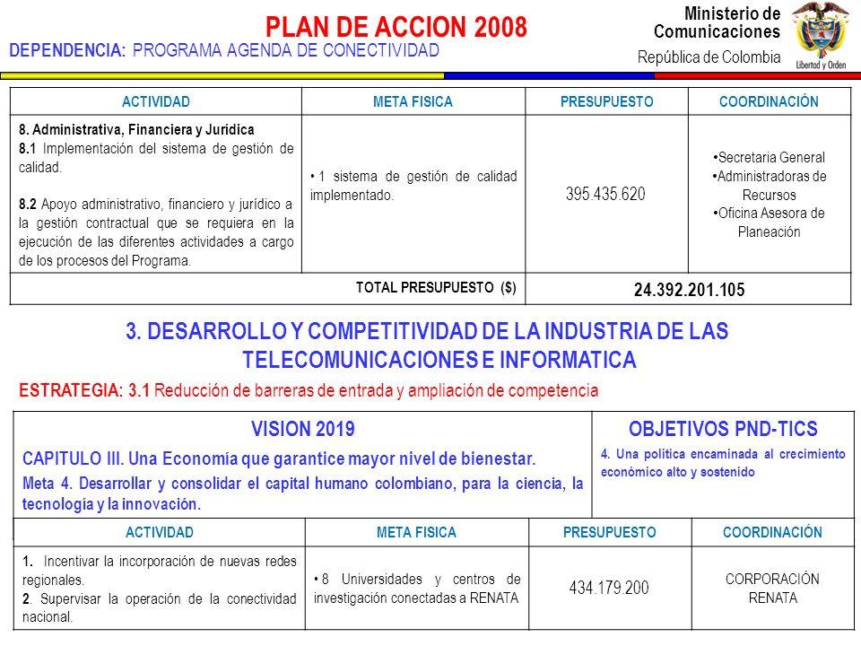 Ministerio de Comunicaciones República de Colombia Ministerio de Comunicaciones República de Colombia PLAN DE ACCION 2008 DEPENDENCIA: PROGRAMA AGENDA DE CONECTIVIDAD ACTIVIDADMETA FISICA PRESUPUESTOCOORDINACIÓN 8.