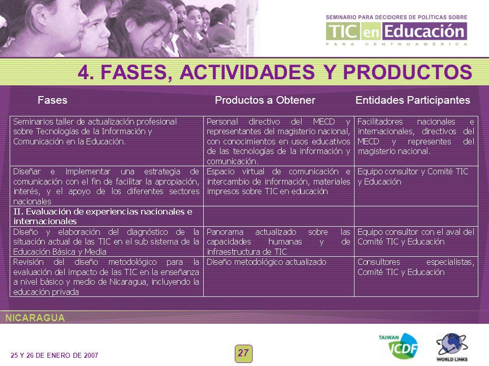 NICARAGUA 25 Y 26 DE ENERO DE 2007 27 4. FASES, ACTIVIDADES Y PRODUCTOS Fases Productos a Obtener Entidades Participantes