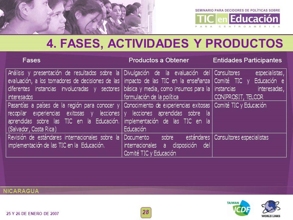 NICARAGUA 25 Y 26 DE ENERO DE 2007 28 4. FASES, ACTIVIDADES Y PRODUCTOS Fases Productos a Obtener Entidades Participantes