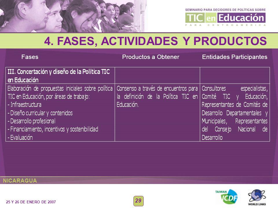 NICARAGUA 25 Y 26 DE ENERO DE 2007 29 Fases Productos a Obtener Entidades Participantes 4. FASES, ACTIVIDADES Y PRODUCTOS