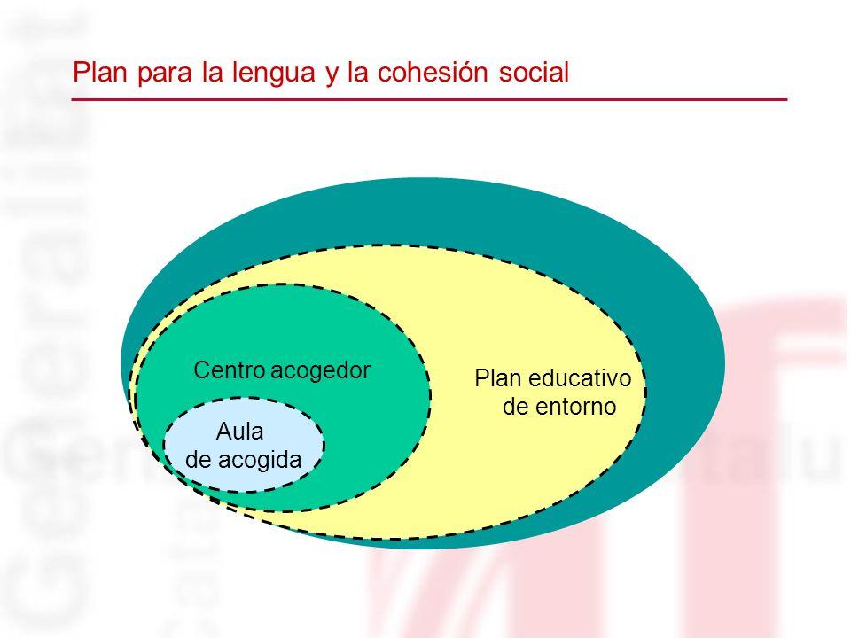 Plan educativo de entorno Centro acogedor Aula de acogida Plan para la lengua y la cohesión social