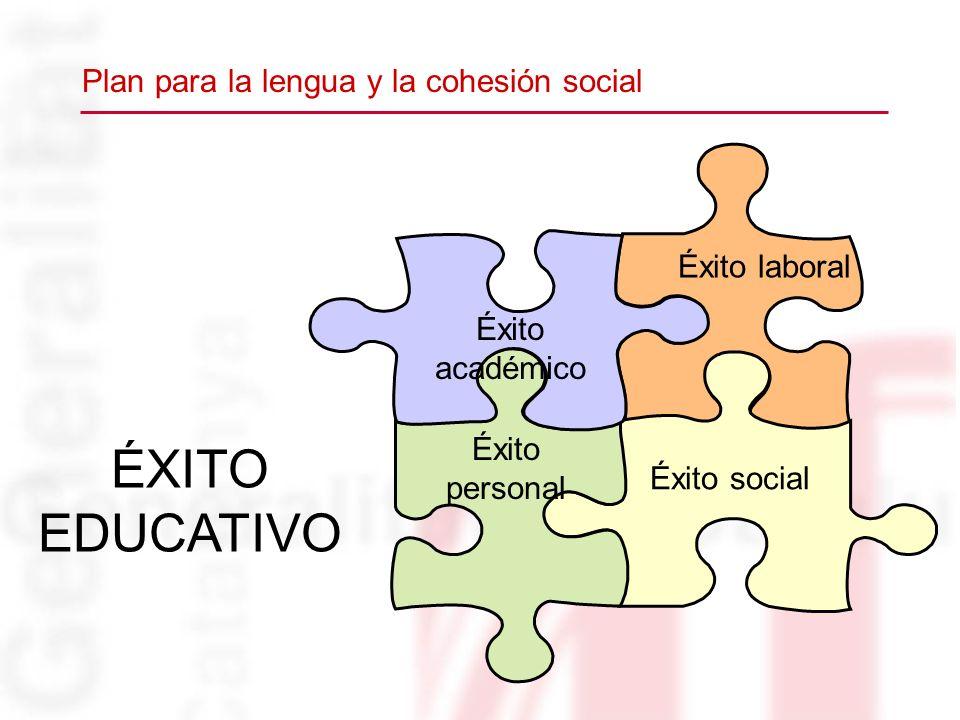 ÉXITO EDUCATIVO Éxito académico Éxito laboral Éxito personal Éxito social Plan para la lengua y la cohesión social