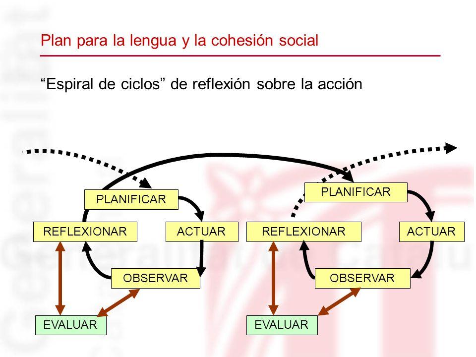 Espiral de ciclos de reflexión sobre la acción REFLEXIONARACTUAR OBSERVAR REFLEXIONARACTUAR OBSERVAR PLANIFICAR EVALUAR Plan para la lengua y la cohes