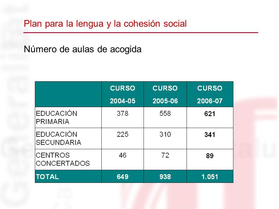 Número de aulas de acogida Plan para la lengua y la cohesión social