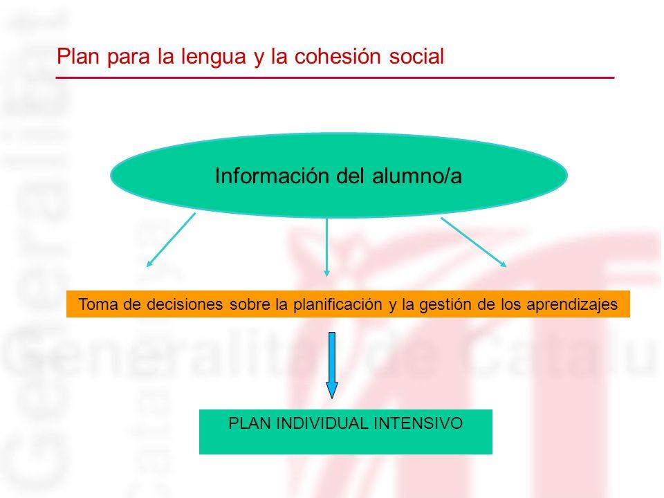 Información del alumno/a PLAN INDIVIDUAL INTENSIVO Toma de decisiones sobre la planificación y la gestión de los aprendizajes Plan para la lengua y la