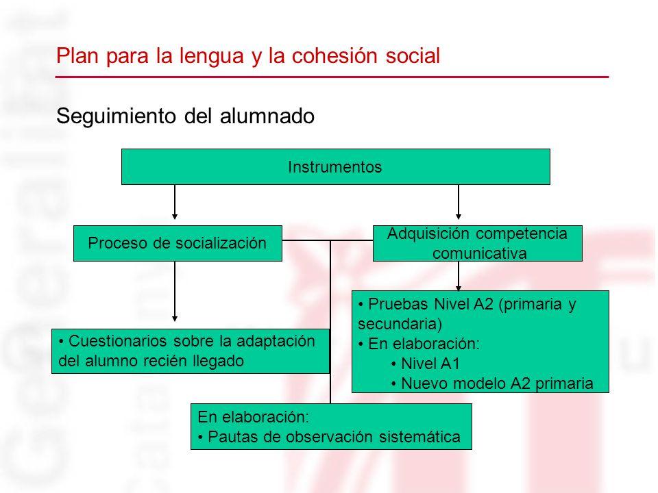 Seguimiento del alumnado Proceso de socialización Adquisición competencia comunicativa Instrumentos Cuestionarios sobre la adaptación del alumno recié
