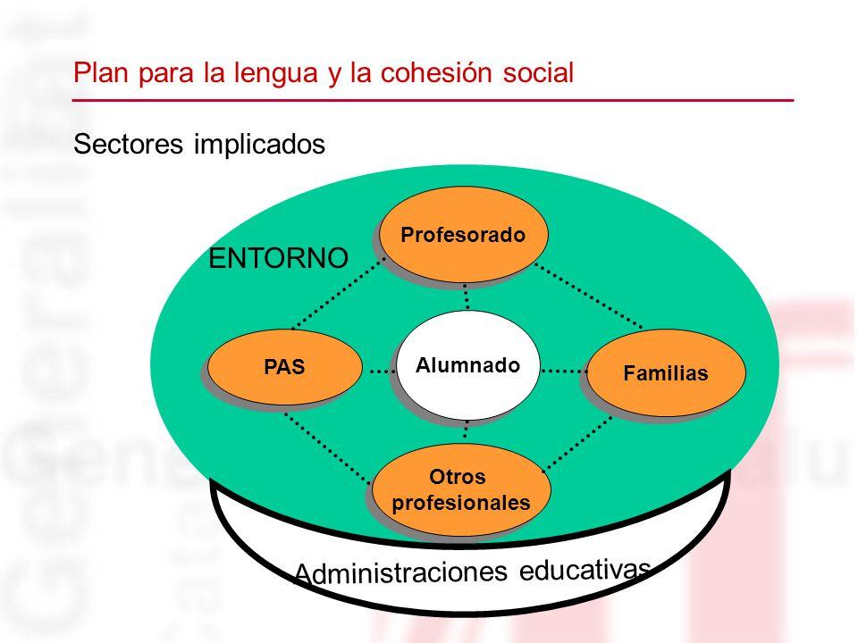 Sectores implicados Profesorado PAS Familias Otros profesionales Otros profesionales ENTORNO Alumnado Administraciones educativas