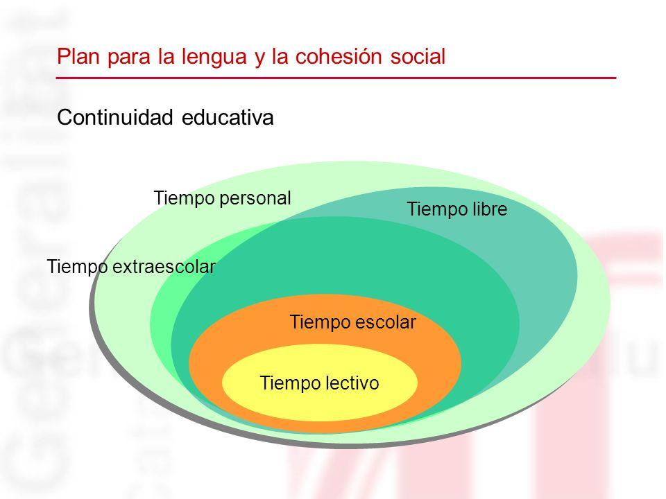 Continuidad educativa Plan para la lengua y la cohesión social Tiempo personal Tiempo libre Tiempo extraescolar Tiempo escolar Tiempo lectivo