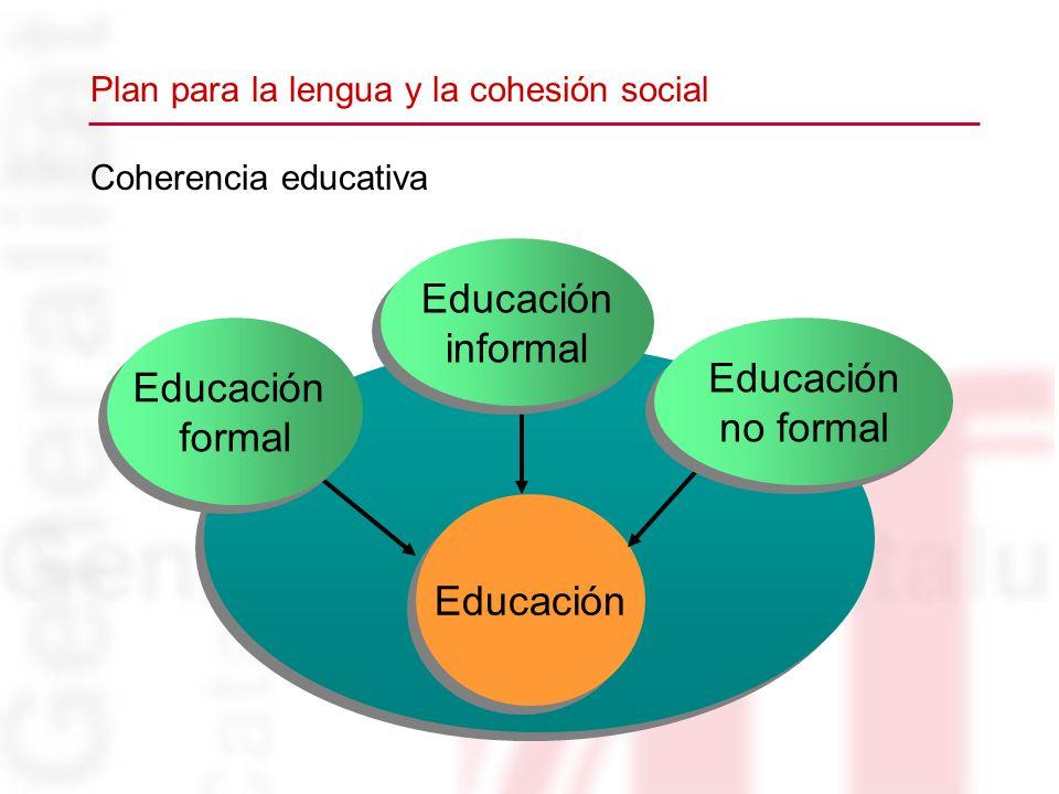 Coherencia educativa Educación formal Educación formal Educación no formal Educación no formal Educación informal Educación informal Plan para la leng