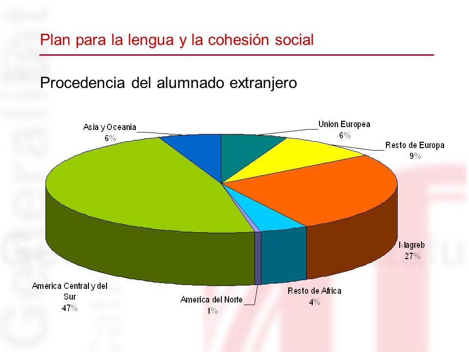 Procedencia del alumnado extranjero Plan para la lengua y la cohesión social