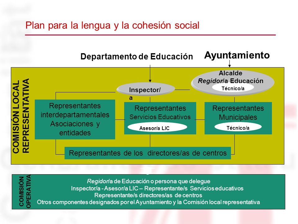 Representantes Servicios Educativos Asesor/a LIC Técnico/a Ayuntamiento Regidor/a de Educación o persona que delegue Inspector/a - Asesor/a LIC – Repr