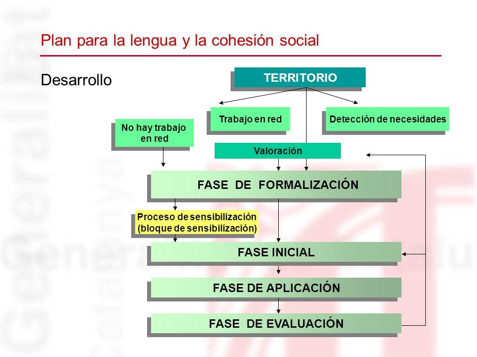 Desarrollo TERRITORIO No hay trabajo en red Detección de necesidades FASE DE FORMALIZACIÓN Proceso de sensibilización (bloque de sensibilización) Proc