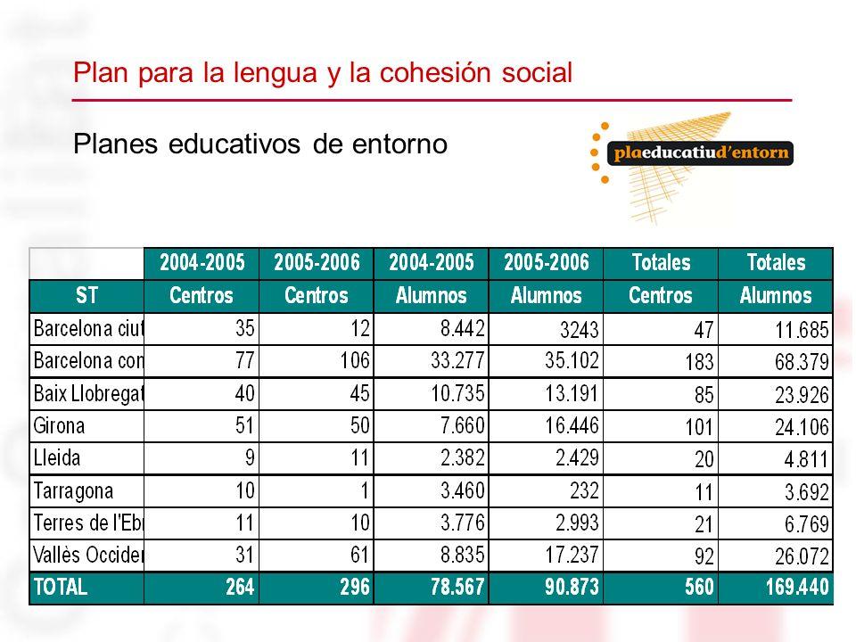 Planes educativos de entorno Plan para la lengua y la cohesión social