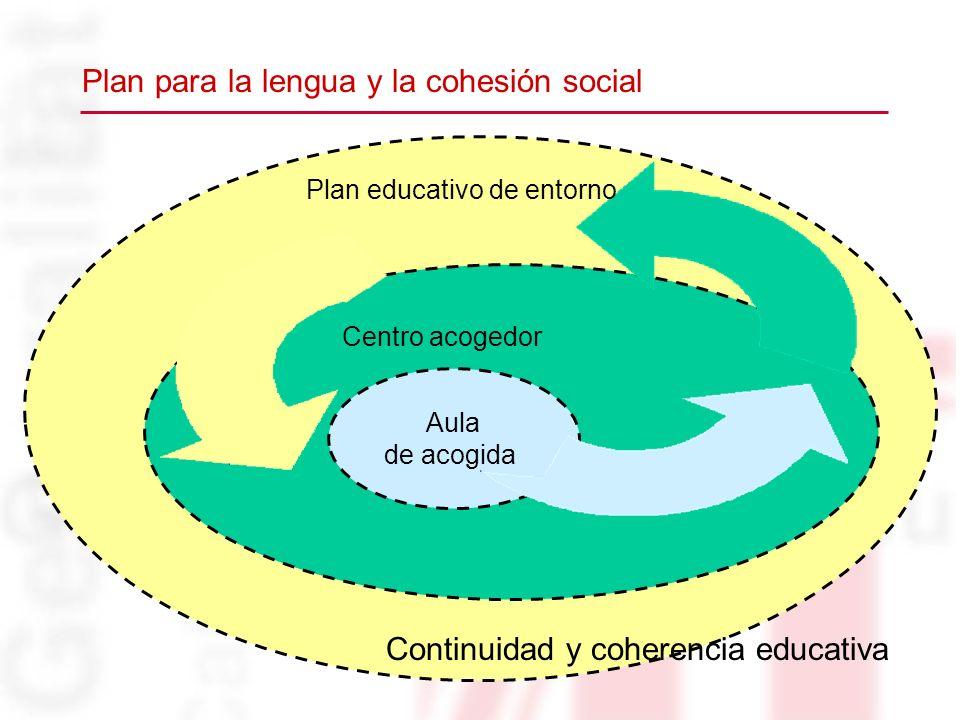 Continuidad y coherencia educativa Centro acogedor Aula de acogida Plan educativo de entorno Plan para la lengua y la cohesión social