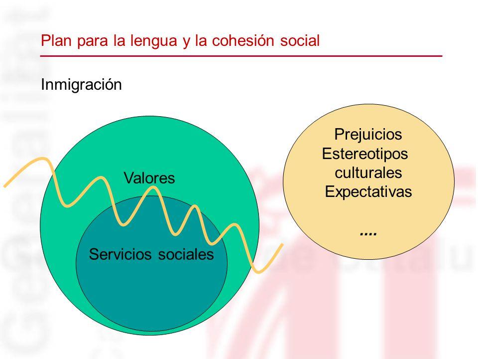 Inmigración Plan para la lengua y la cohesión social Valores Servicios sociales Prejuicios Estereotipos culturales Expectativas....