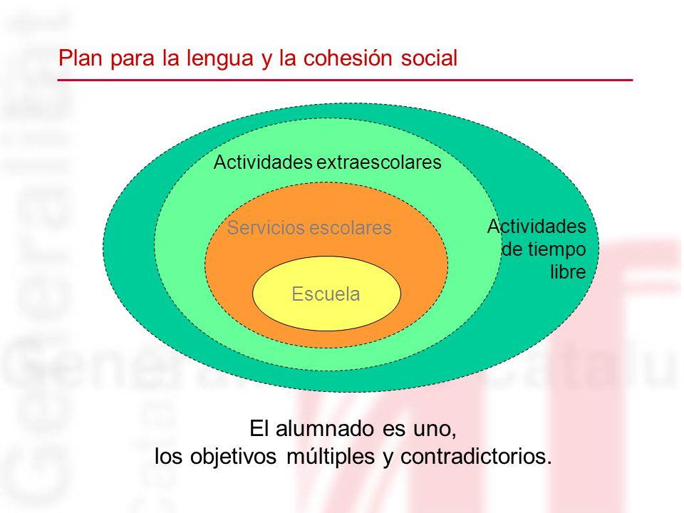 Plan para la lengua y la cohesión social El alumnado es uno, los objetivos múltiples y contradictorios. Actividades extraescolares Servicios escolares