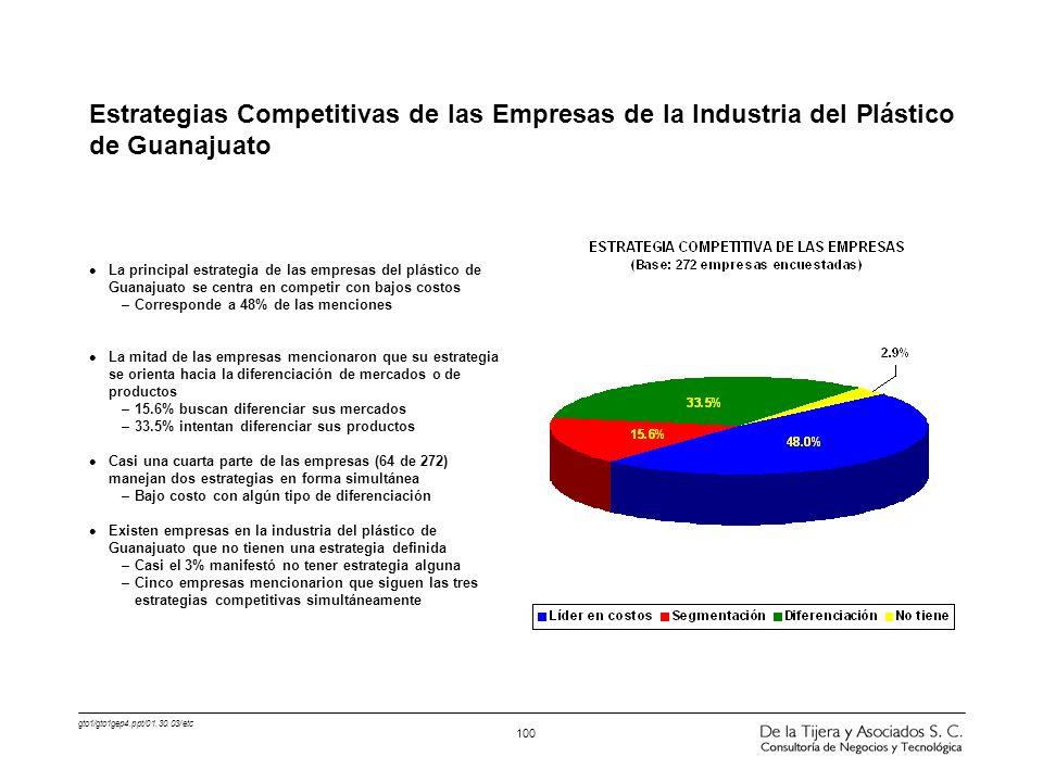 gto1/gto1gep4.ppt/01.30.03/etc 100 l La principal estrategia de las empresas del plástico de Guanajuato se centra en competir con bajos costos –Corres