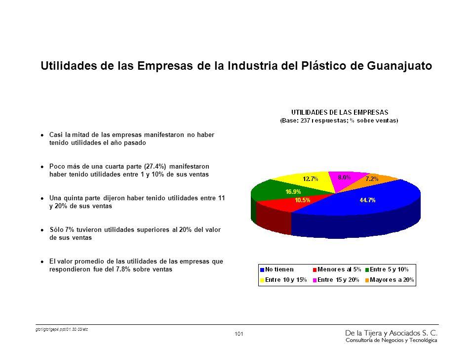 gto1/gto1gep4.ppt/01.30.03/etc 101 l Casi la mitad de las empresas manifestaron no haber tenido utilidades el año pasado l Poco más de una cuarta part