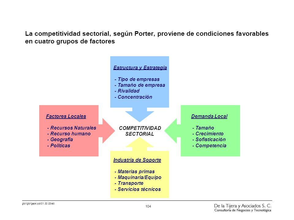 gto1/gto1gep4.ppt/01.30.03/etc 104 La competitividad sectorial, según Porter, proviene de condiciones favorables en cuatro grupos de factores Factores