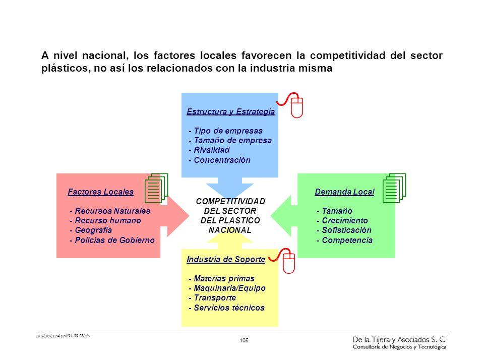 gto1/gto1gep4.ppt/01.30.03/etc 105 A nivel nacional, los factores locales favorecen la competitividad del sector plásticos, no así los relacionados co