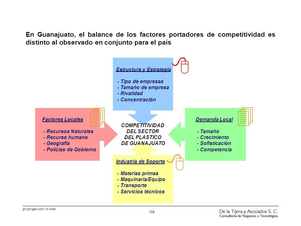 gto1/gto1gep4.ppt/01.30.03/etc 106 Factores Locales - Recursos Naturales - Recurso humano - Geografía - Polícias de Gobierno Demanda Local - Tamaño -