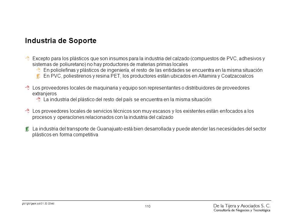gto1/gto1gep4.ppt/01.30.03/etc 110 Industria de Soporte 8Excepto para los plásticos que son insumos para la industria del calzado (compuestos de PVC,