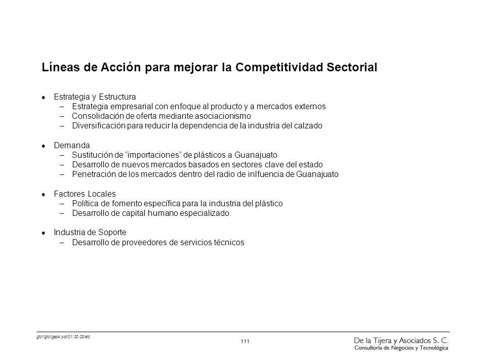 gto1/gto1gep4.ppt/01.30.03/etc 111 Líneas de Acción para mejorar la Competitividad Sectorial l Estrategia y Estructura –Estrategia empresarial con enf