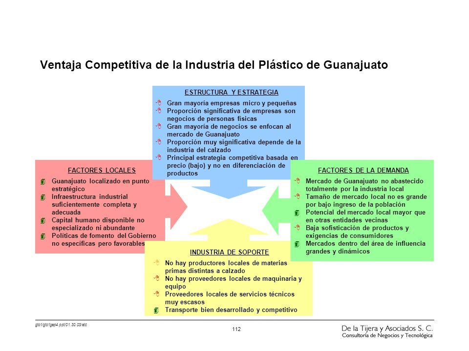 gto1/gto1gep4.ppt/01.30.03/etc 112 FACTORES LOCALES 4Guanajuato localizado en punto estratégico 4Infraestructura industrial suficientemente completa y