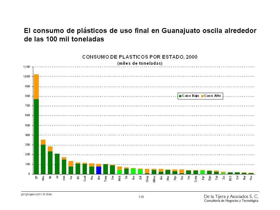 gto1/gto1gep4.ppt/01.30.03/etc 118 El consumo de plásticos de uso final en Guanajuato oscila alrededor de las 100 mil toneladas