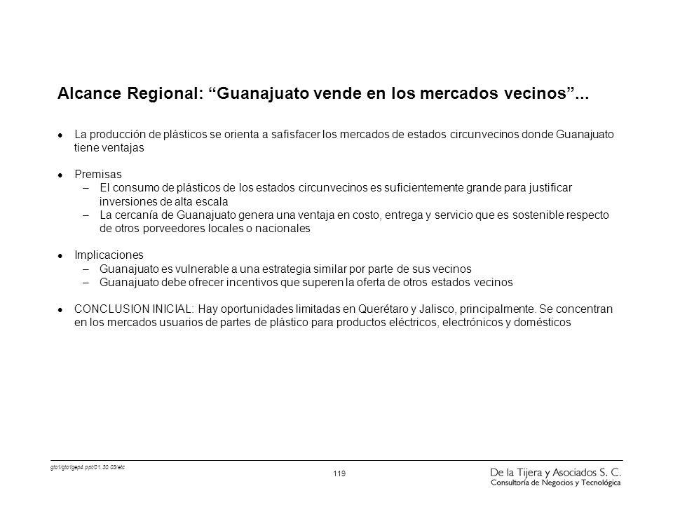 gto1/gto1gep4.ppt/01.30.03/etc 119 Alcance Regional: Guanajuato vende en los mercados vecinos... l La producción de plásticos se orienta a safisfacer