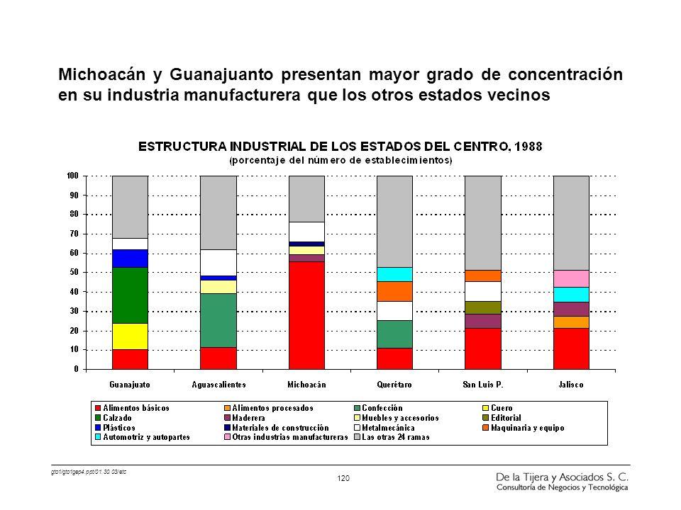 gto1/gto1gep4.ppt/01.30.03/etc 120 Michoacán y Guanajuanto presentan mayor grado de concentración en su industria manufacturera que los otros estados