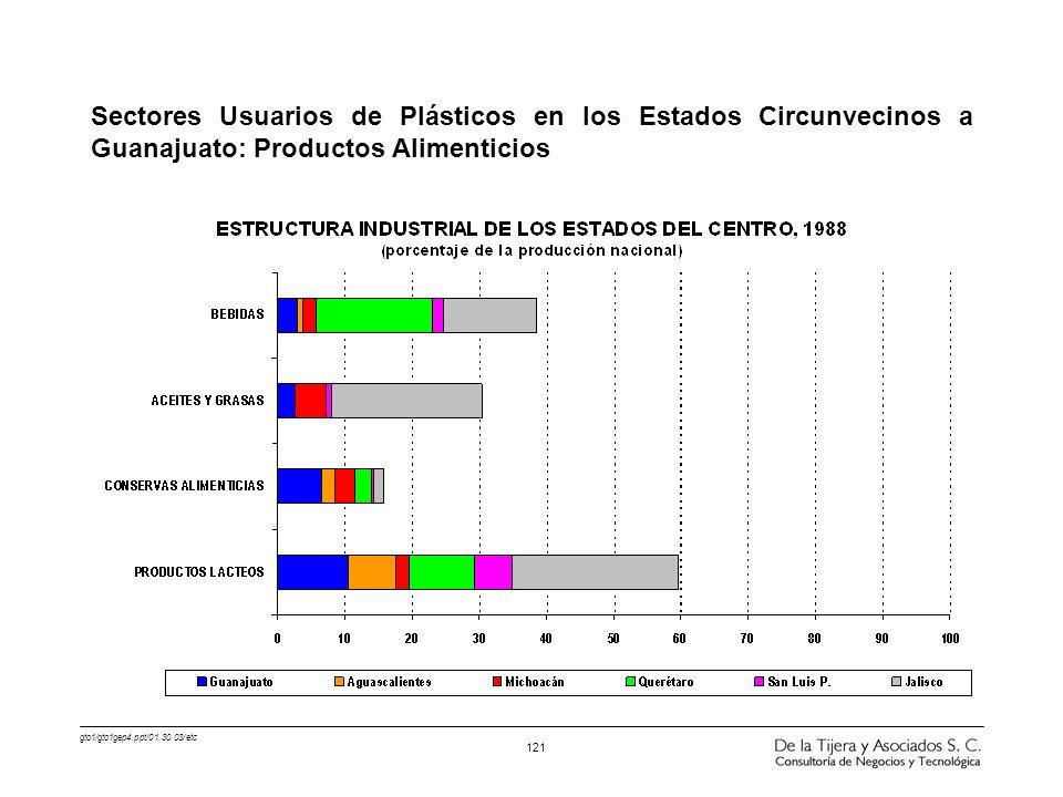 gto1/gto1gep4.ppt/01.30.03/etc 121 Sectores Usuarios de Plásticos en los Estados Circunvecinos a Guanajuato: Productos Alimenticios