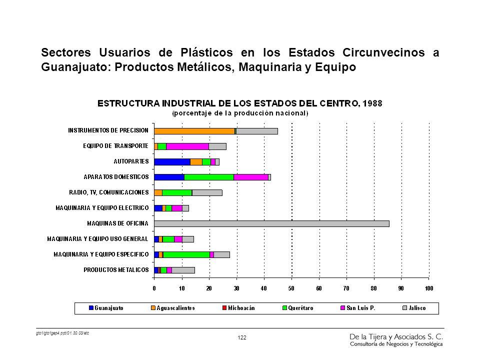 gto1/gto1gep4.ppt/01.30.03/etc 122 Sectores Usuarios de Plásticos en los Estados Circunvecinos a Guanajuato: Productos Metálicos, Maquinaria y Equipo