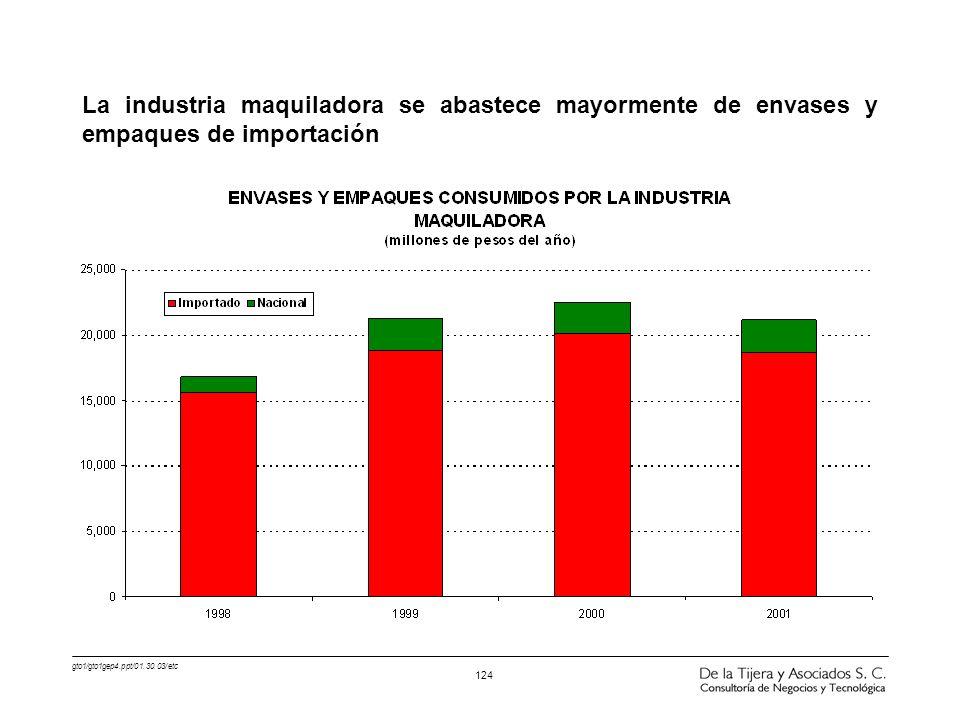 gto1/gto1gep4.ppt/01.30.03/etc 124 La industria maquiladora se abastece mayormente de envases y empaques de importación
