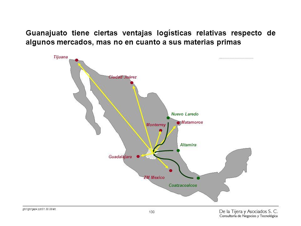 gto1/gto1gep4.ppt/01.30.03/etc 130 Guanajuato tiene ciertas ventajas logísticas relativas respecto de algunos mercados, mas no en cuanto a sus materia
