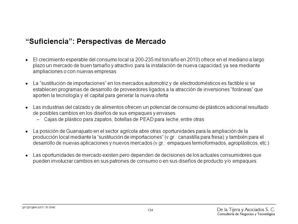 gto1/gto1gep4.ppt/01.30.03/etc 134 Suficiencia: Perspectivas de Mercado l El crecimiento esperable del consumo local (a 200-235 mil ton/año en 2010) o