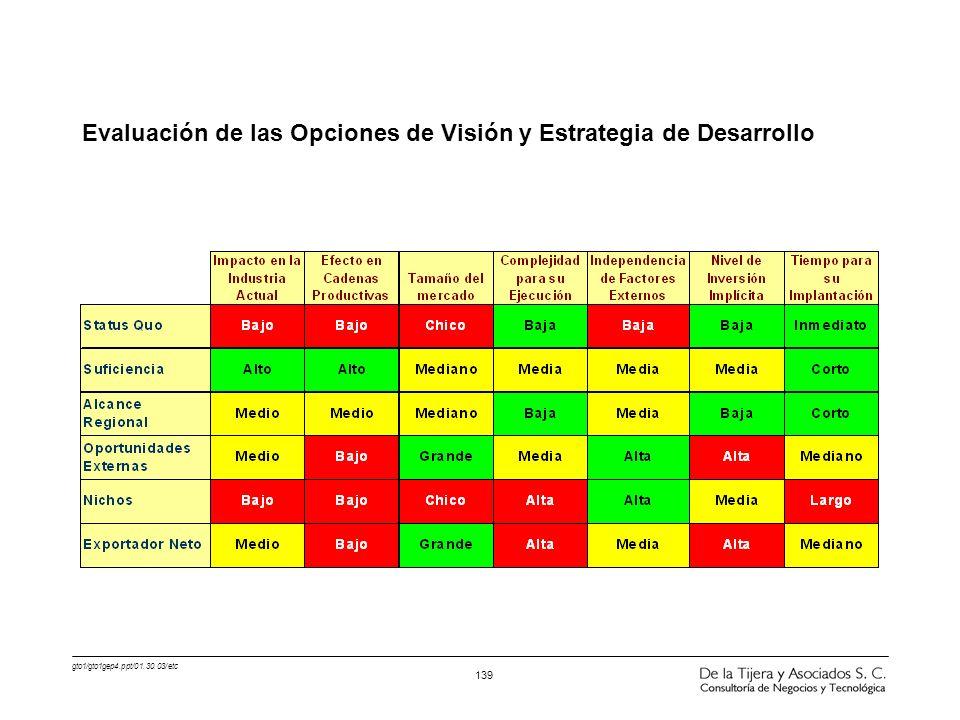 gto1/gto1gep4.ppt/01.30.03/etc 139 Evaluación de las Opciones de Visión y Estrategia de Desarrollo