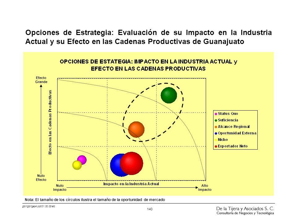 gto1/gto1gep4.ppt/01.30.03/etc 140 Opciones de Estrategia: Evaluación de su Impacto en la Industria Actual y su Efecto en las Cadenas Productivas de G