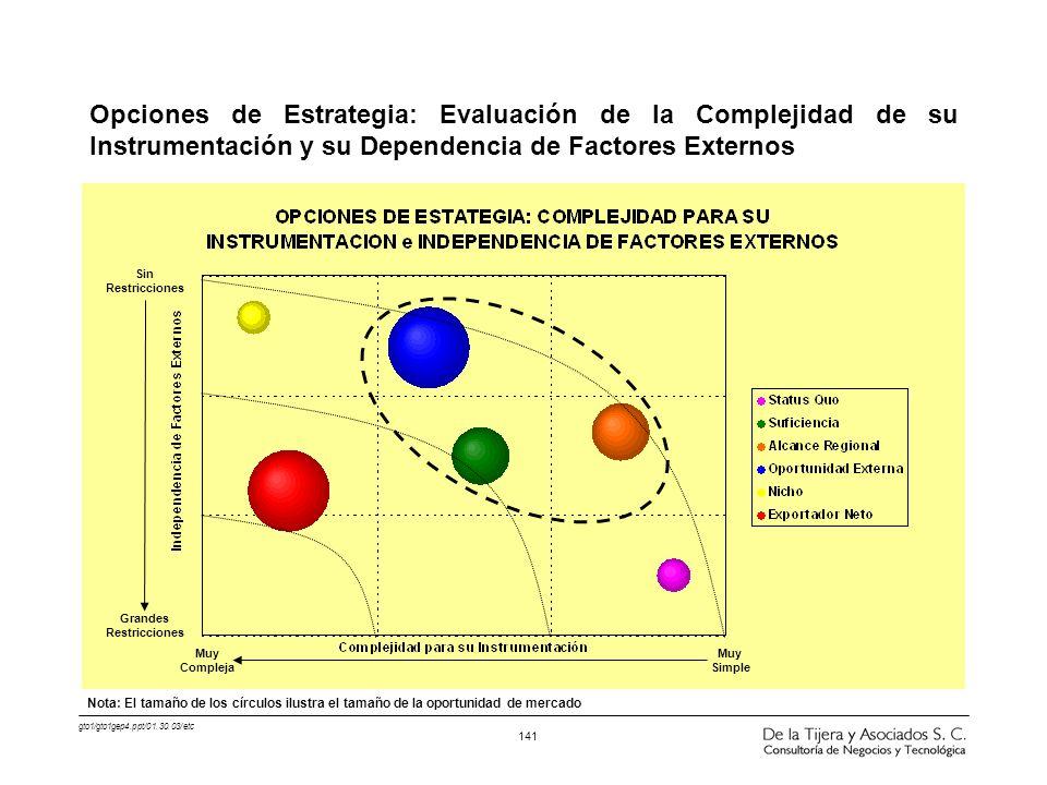 gto1/gto1gep4.ppt/01.30.03/etc 141 Opciones de Estrategia: Evaluación de la Complejidad de su Instrumentación y su Dependencia de Factores Externos Gr
