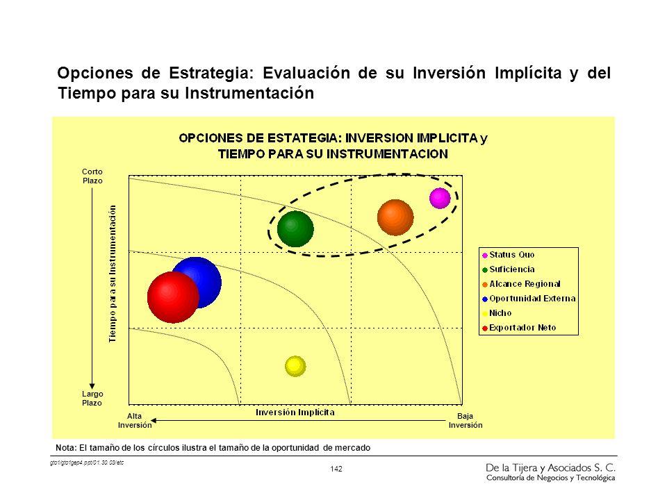 gto1/gto1gep4.ppt/01.30.03/etc 142 Opciones de Estrategia: Evaluación de su Inversión Implícita y del Tiempo para su Instrumentación Largo Plazo Corto