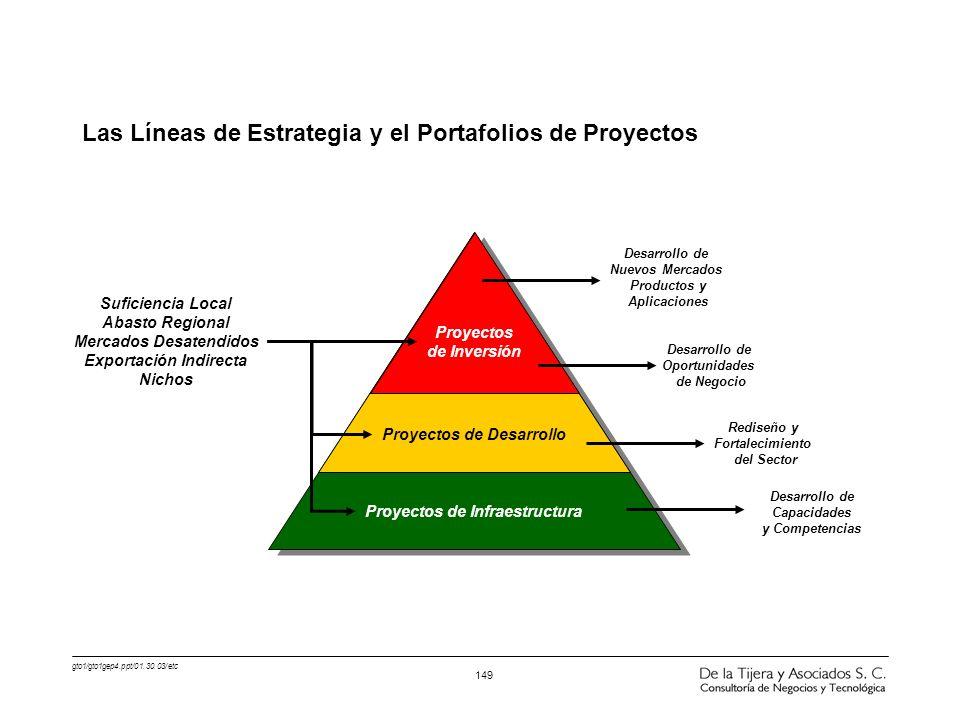 gto1/gto1gep4.ppt/01.30.03/etc 149 Las Líneas de Estrategia y el Portafolios de Proyectos Proyectos de Desarrollo Proyectos de Infraestructura Proyect