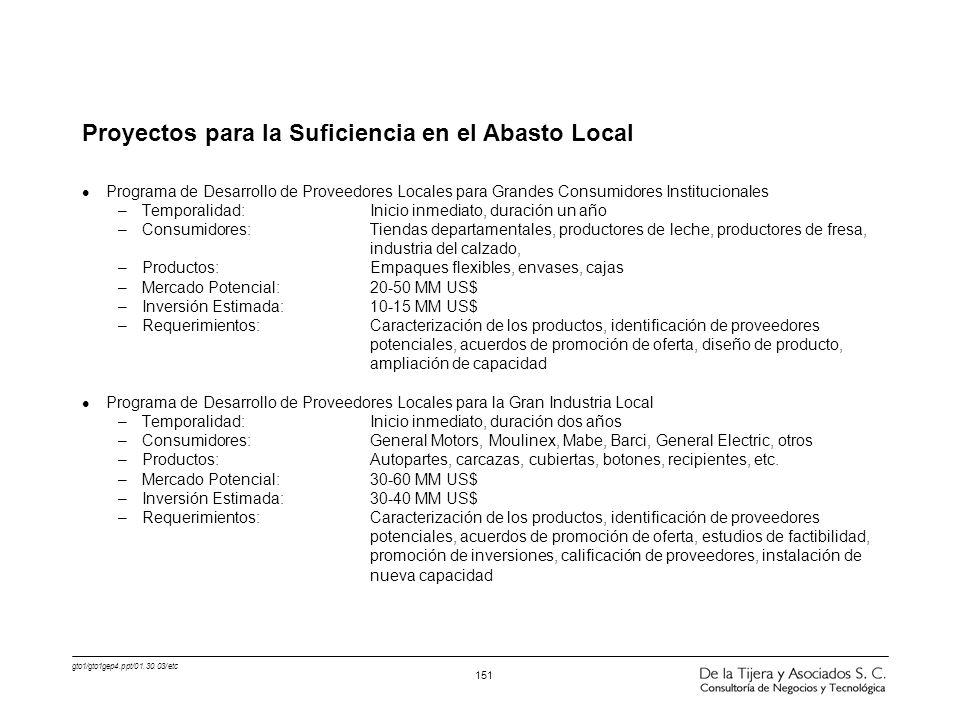 gto1/gto1gep4.ppt/01.30.03/etc 151 Proyectos para la Suficiencia en el Abasto Local l Programa de Desarrollo de Proveedores Locales para Grandes Consu
