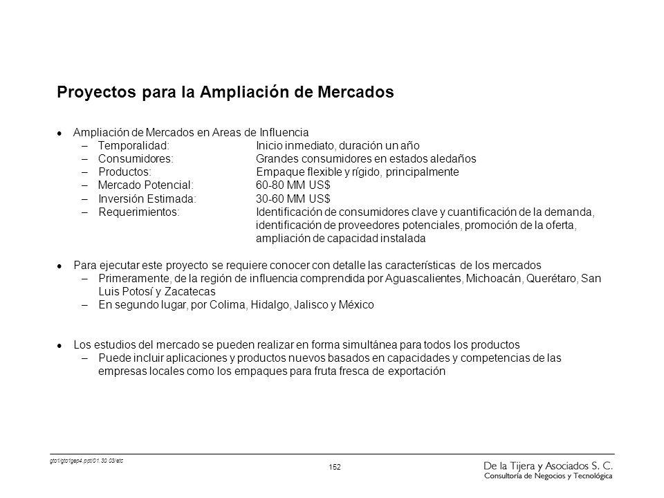 gto1/gto1gep4.ppt/01.30.03/etc 152 Proyectos para la Ampliación de Mercados l Ampliación de Mercados en Areas de Influencia –Temporalidad:Inicio inmed