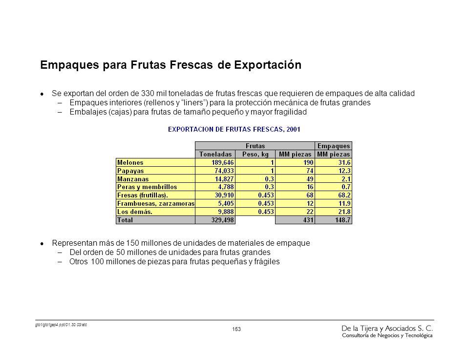 gto1/gto1gep4.ppt/01.30.03/etc 153 Empaques para Frutas Frescas de Exportación l Se exportan del orden de 330 mil toneladas de frutas frescas que requ
