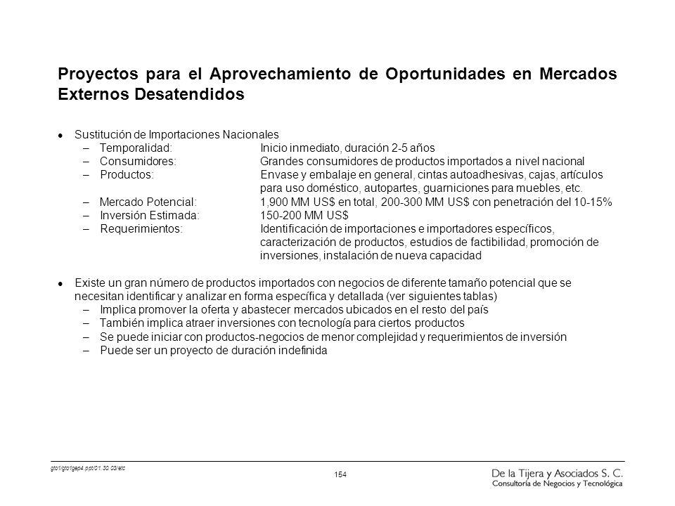 gto1/gto1gep4.ppt/01.30.03/etc 154 Proyectos para el Aprovechamiento de Oportunidades en Mercados Externos Desatendidos l Sustitución de Importaciones