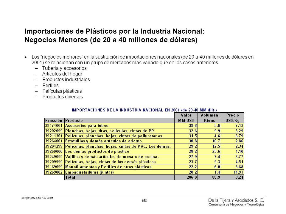gto1/gto1gep4.ppt/01.30.03/etc 158 Importaciones de Plásticos por la Industria Nacional: Negocios Menores (de 20 a 40 millones de dólares) l Los negoc