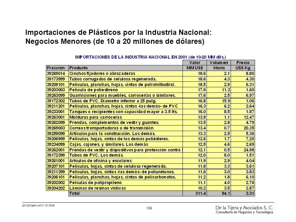 gto1/gto1gep4.ppt/01.30.03/etc 159 Importaciones de Plásticos por la Industria Nacional: Negocios Menores (de 10 a 20 millones de dólares)