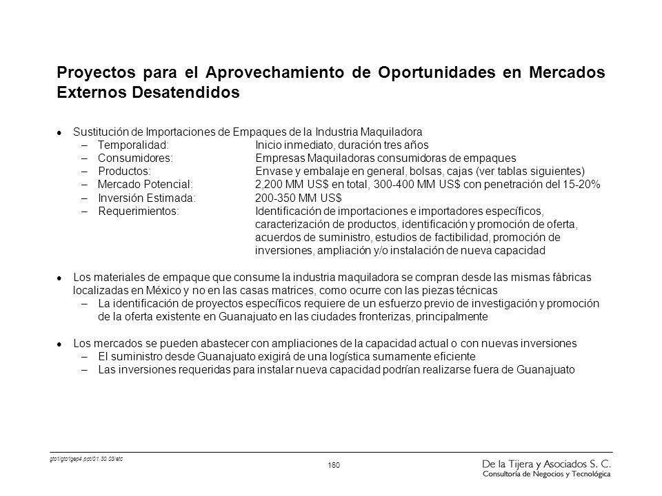 gto1/gto1gep4.ppt/01.30.03/etc 160 Proyectos para el Aprovechamiento de Oportunidades en Mercados Externos Desatendidos l Sustitución de Importaciones