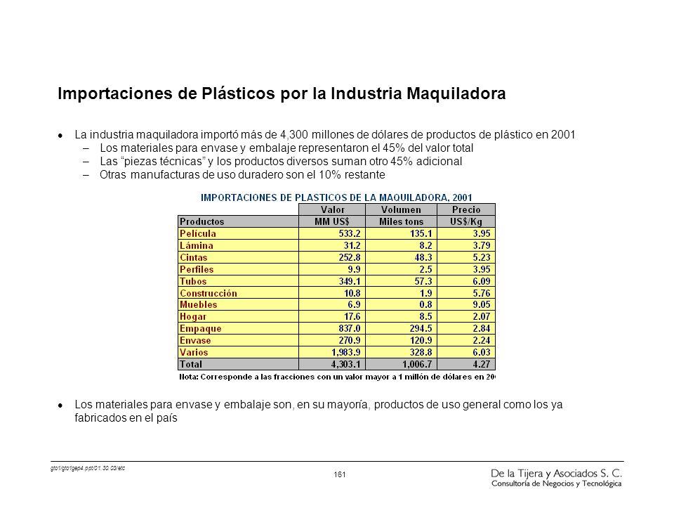 gto1/gto1gep4.ppt/01.30.03/etc 161 Importaciones de Plásticos por la Industria Maquiladora l La industria maquiladora importó más de 4,300 millones de